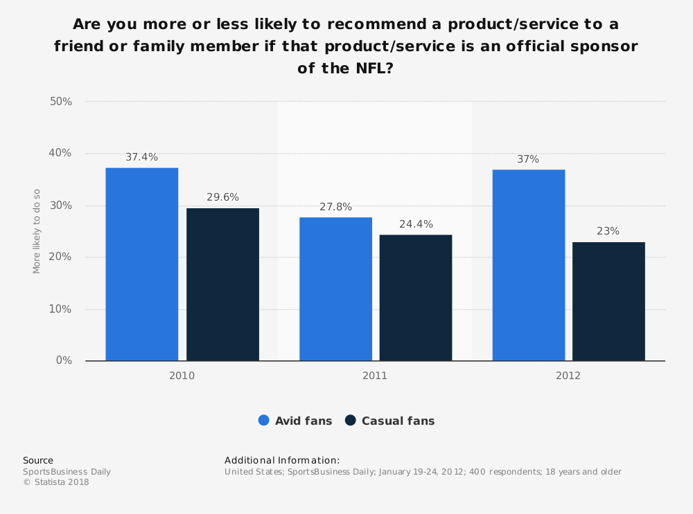 Statistic: Are you more or less likely to recommend a product/service to a friend or family member if that product/service is an official sponsor of the NFL? | Statista