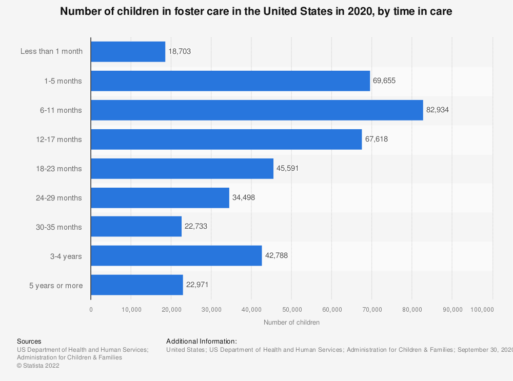 Statistic: Number of children in foster care in the United States in 2018, by time in care | Statista