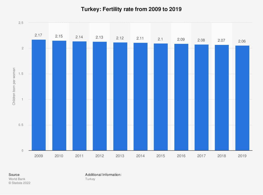 Statistic: Turkey: Fertility rate from 2007 to 2017 | Statista