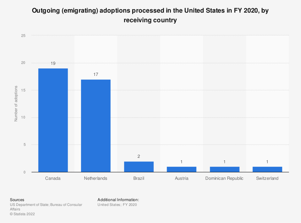 Statistic: Outgoing (emigrating) adoptions processed in the United States in FY 2019, by receiving country | Statista