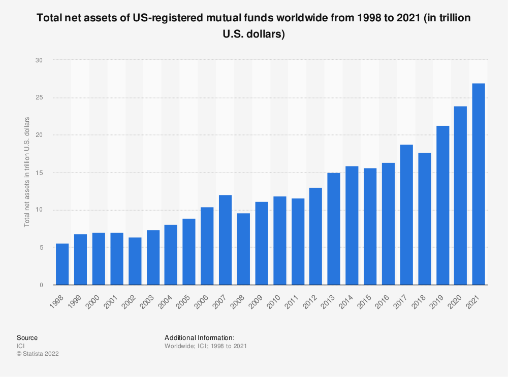 Statistic: Total net assets of US-registered mutual funds worldwide from 1998 to 2019 (in trillion U.S. dollars) | Statista