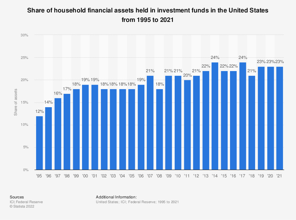 Statistic: Share of household financial assets held in investment funds in the United States from 1995 to 2018 | Statista