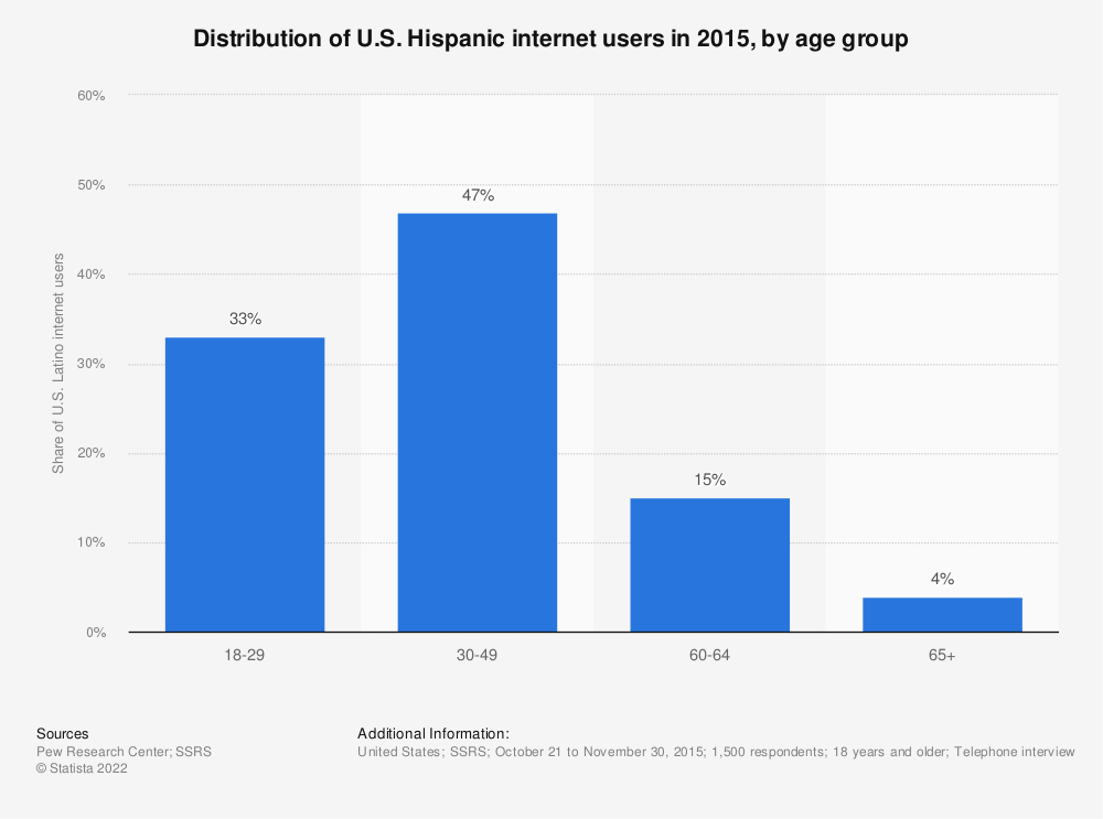 Statistic: Distribution of U.S. Hispanic internet users in 2015, by age group | Statista