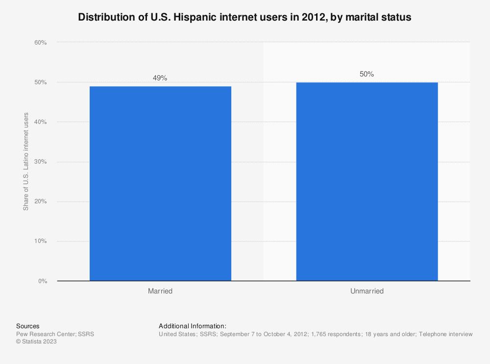 Statistic: Distribution of U.S. Hispanic internet users in 2012, by marital status | Statista