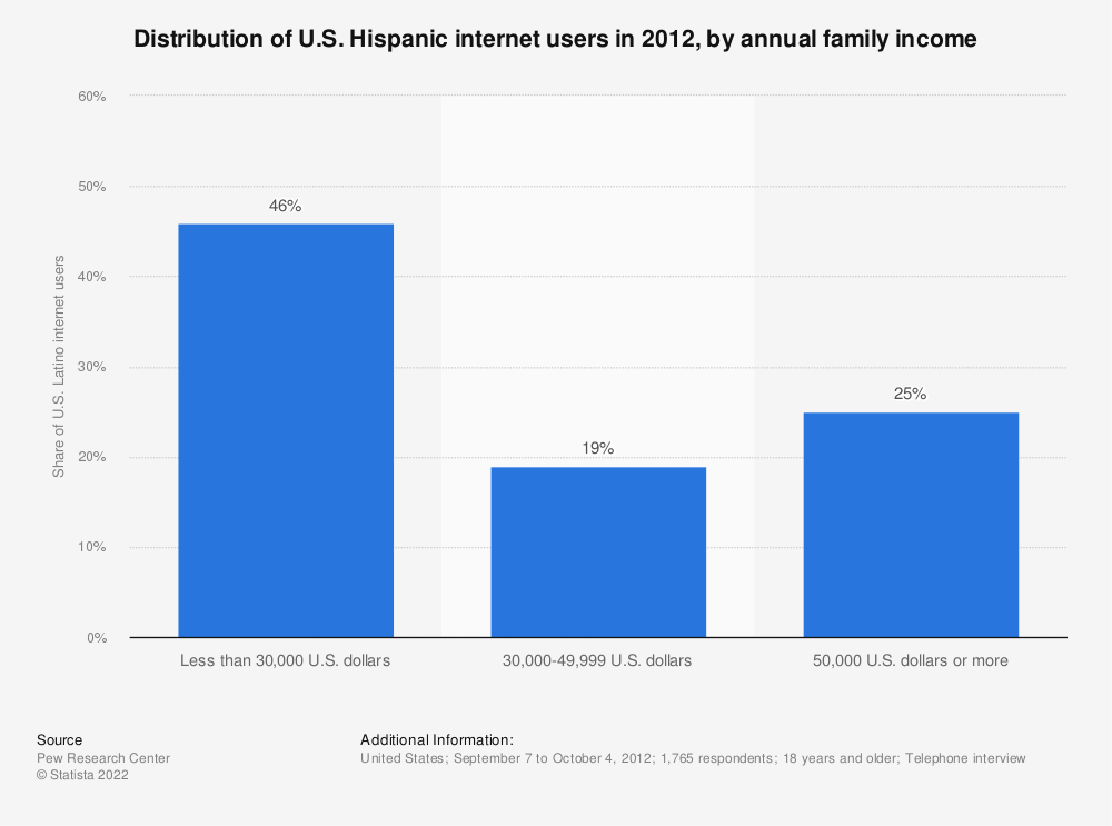Statistic: Distribution of U.S. Hispanic internet users in 2012, by annual family income | Statista