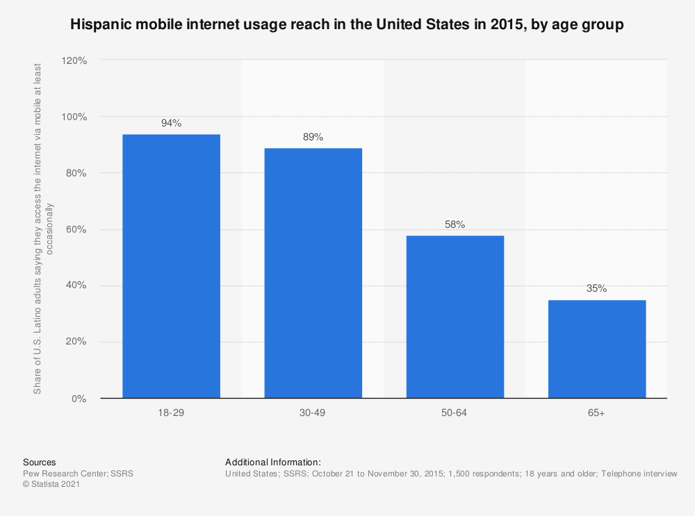 Statistic: Hispanic mobile internet usage reach in the United States in 2015, by age group | Statista