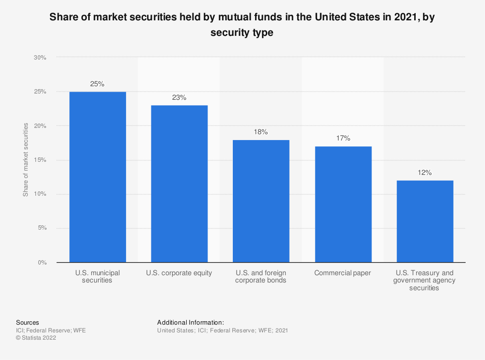 Statistic: Share of market securities held by mutual funds in the United States in 2019, by security type | Statista