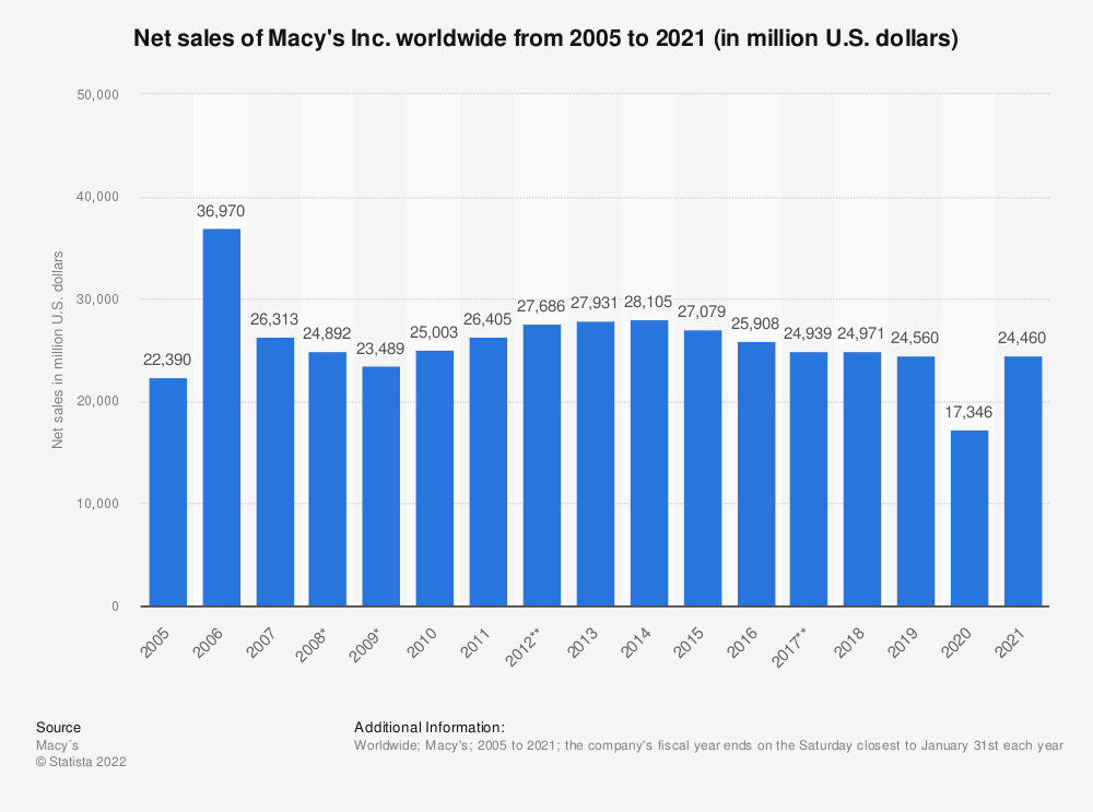 Statistic: Net sales of Macy's Inc. worldwide from 2005 to 2020 (in million U.S. dollars) | Statista