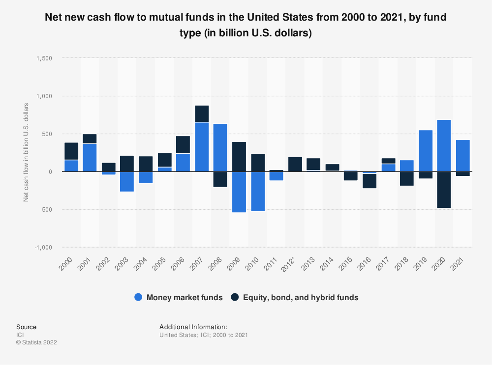 Statistic: Net new cash flow to mutual funds in the United States from 2000 to 2018, by fund type (in billion U.S. dollars) | Statista