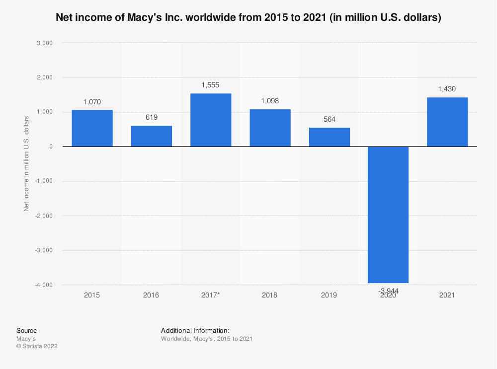 Statistic: Net income of Macy's Inc. worldwide from 2015 to 2020 (in million U.S. dollars) | Statista