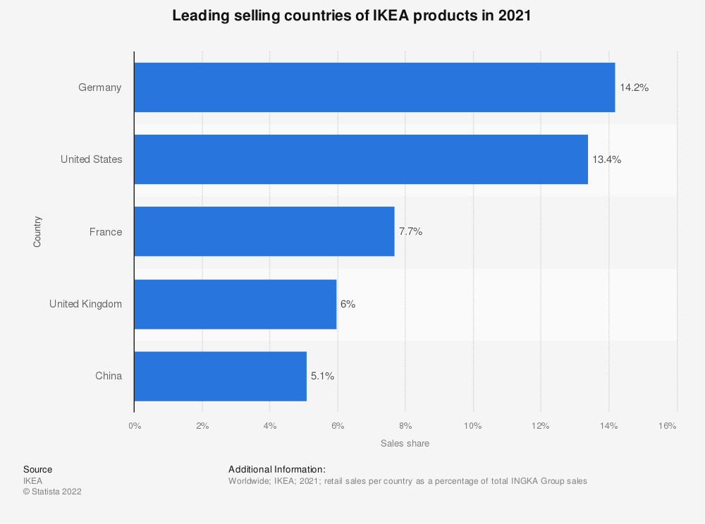 Statistic: Leading 5 selling countries of IKEA products in 2018* | Statista