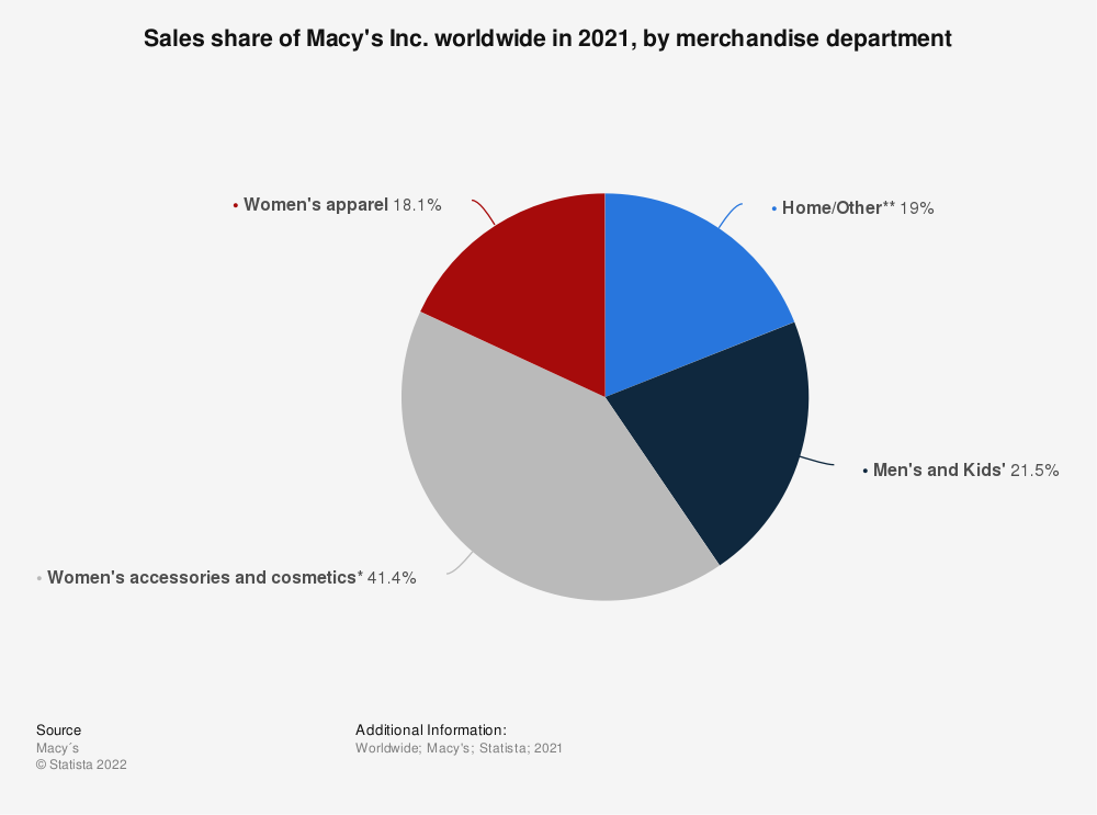 Statistic: Sales share of Macy's Inc. worldwide in 2020, by merchandise department | Statista