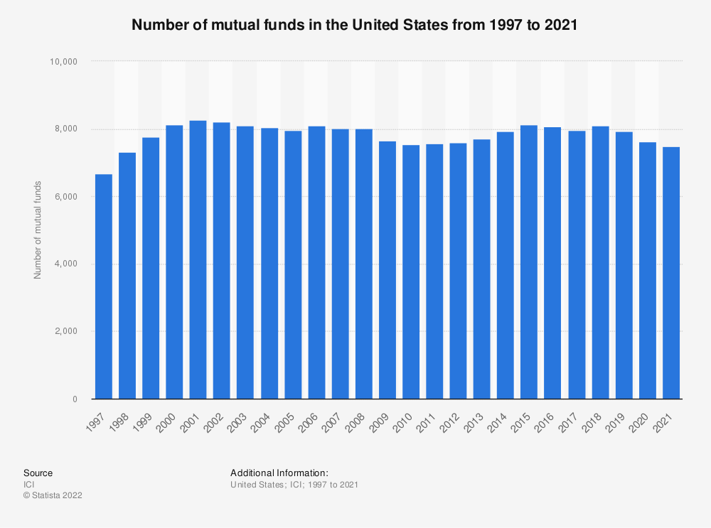 Statistic: Number of mutual funds in the United States from 1997 to 2019 | Statista