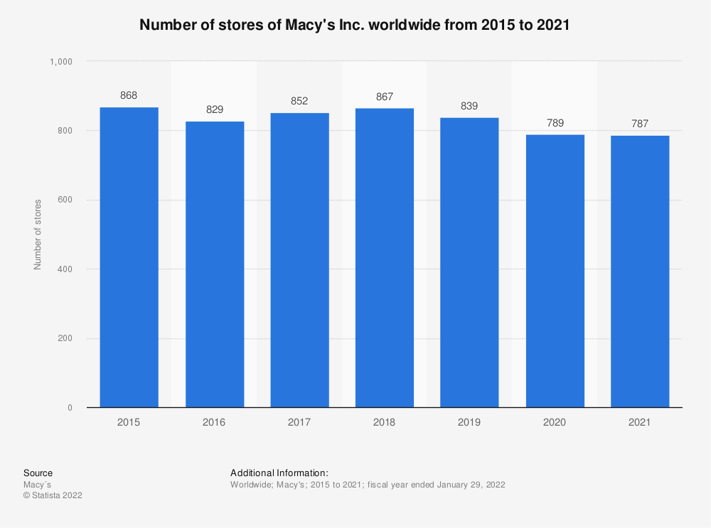 Statistic: Number of stores of Macy's Inc. worldwide from 2015 to 2019 | Statista