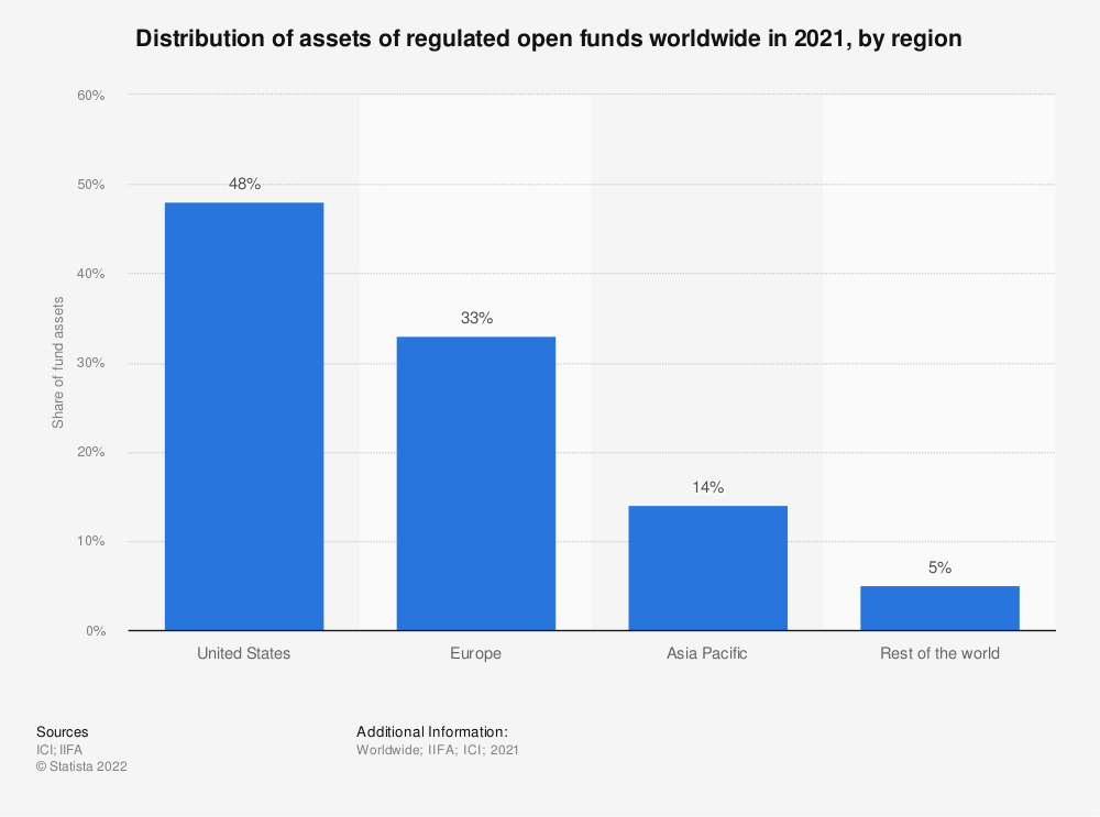 Statistic: Distribution of global mutual fund and ETF assets worldwide in 2016, by selected region | Statista