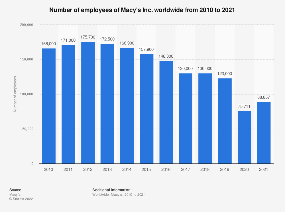 Statistic: Number of employees of Macy's Inc. worldwide from 2010 to 2019 | Statista