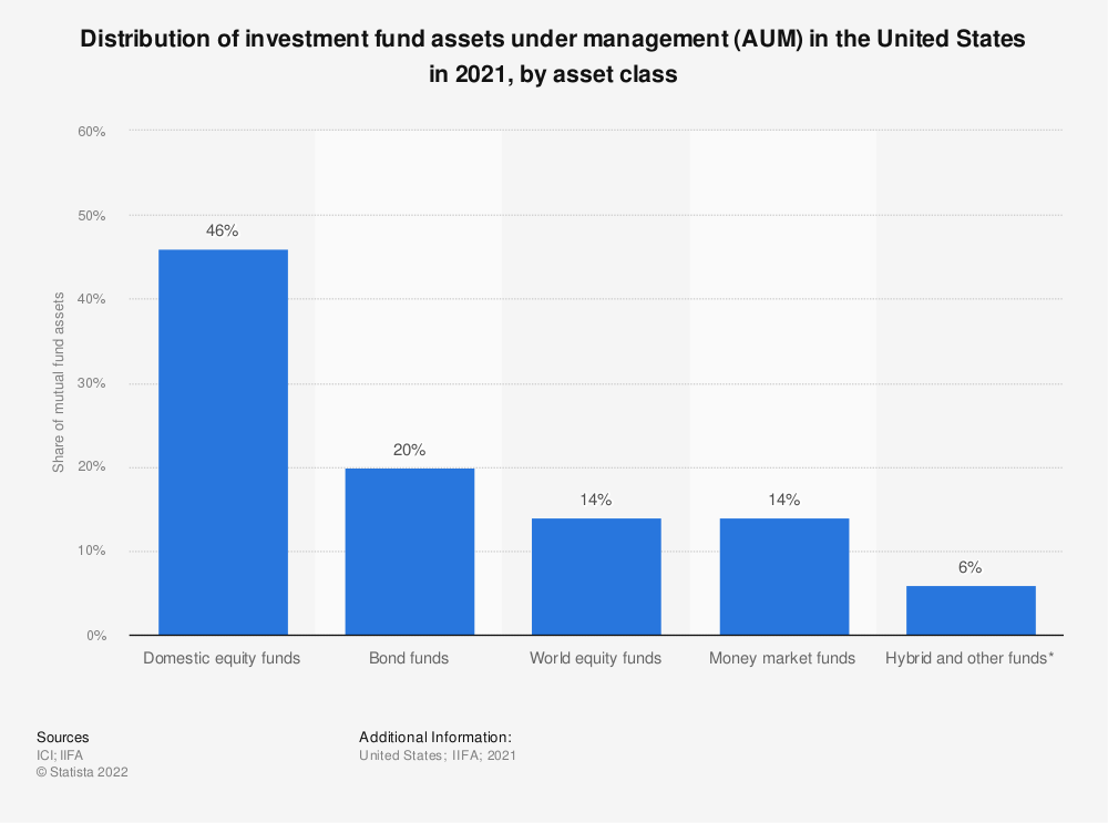 Statistic: Distribution of investment fund assets in the United States in 2016, by type | Statista