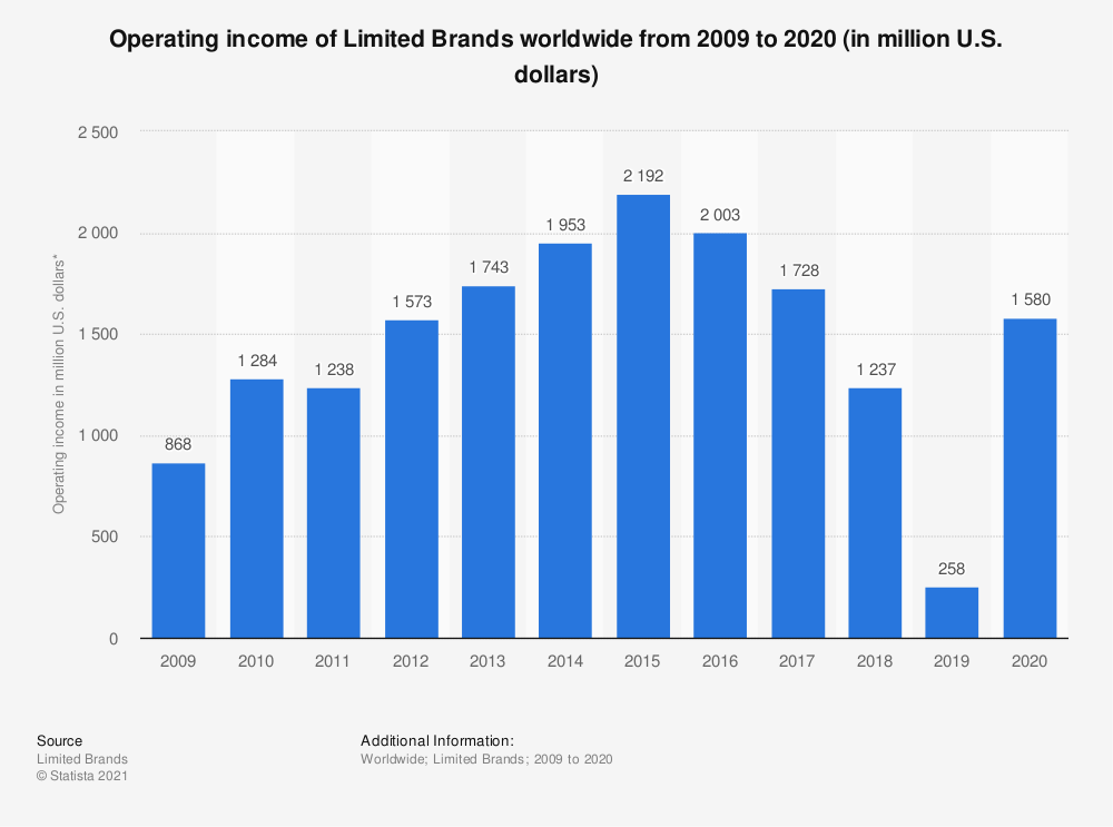 Statistic: Operating income of Limited Brands worldwide from 2009 to 2020 (in million U.S. dollars)   Statista