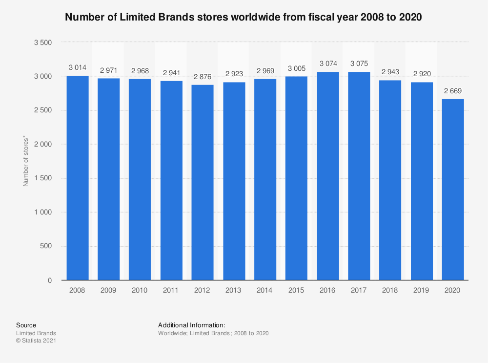 Statistic: Number of Limited Brands stores worldwide from fiscal year 2008 to 2020 | Statista
