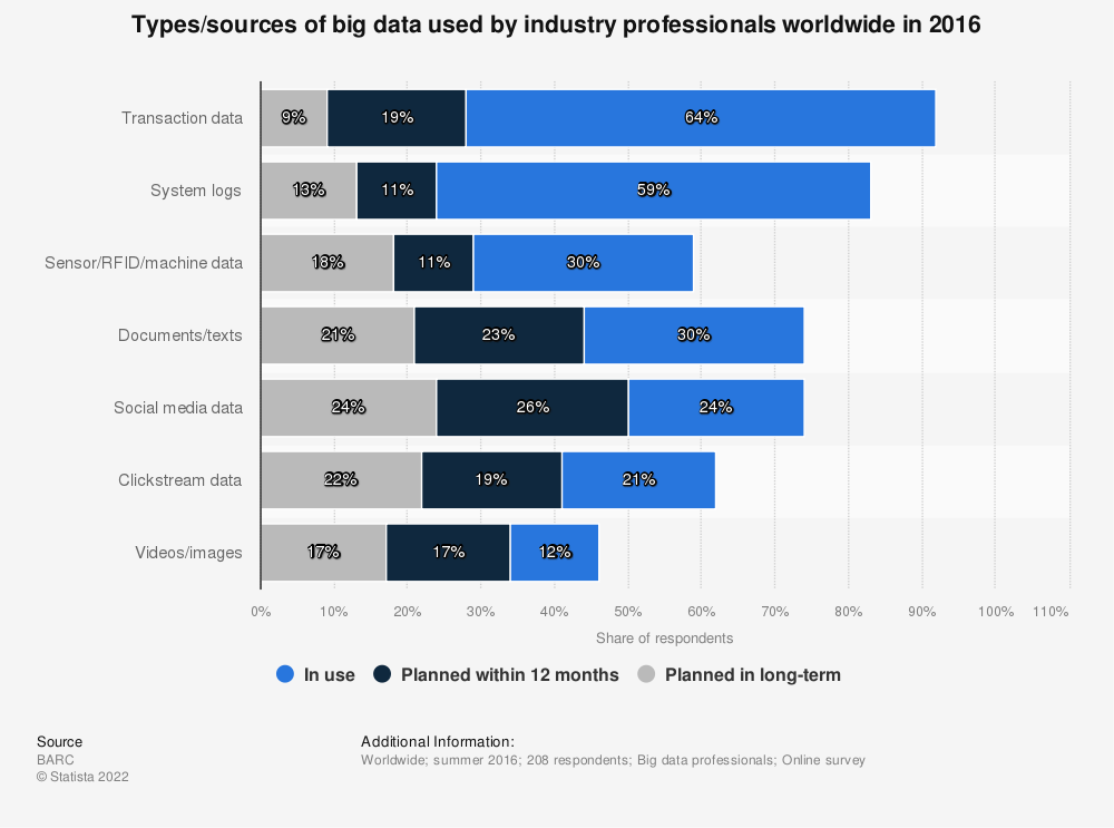 Statistic: Types/sources of big data used by industry professionals worldwide in 2016 | Statista