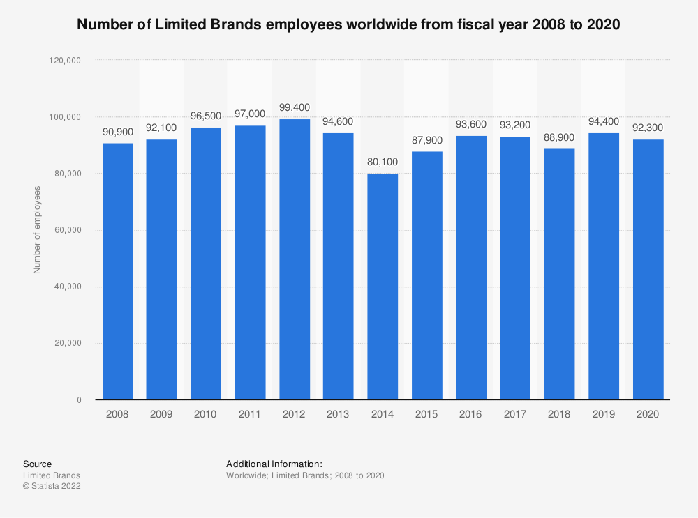 Statistic: Number of Limited Brands employees worldwide from fiscal year 2008 to 2020 | Statista