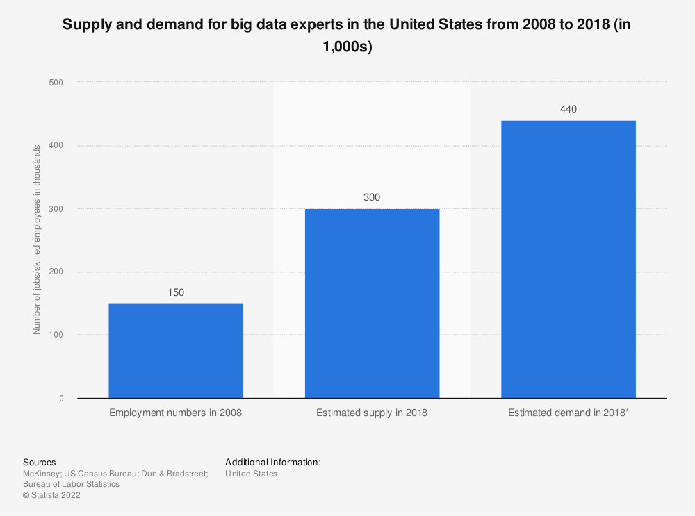 Statistic: Supply and demand for big data experts in the United States from 2008 to 2018 (in 1,000s) | Statista