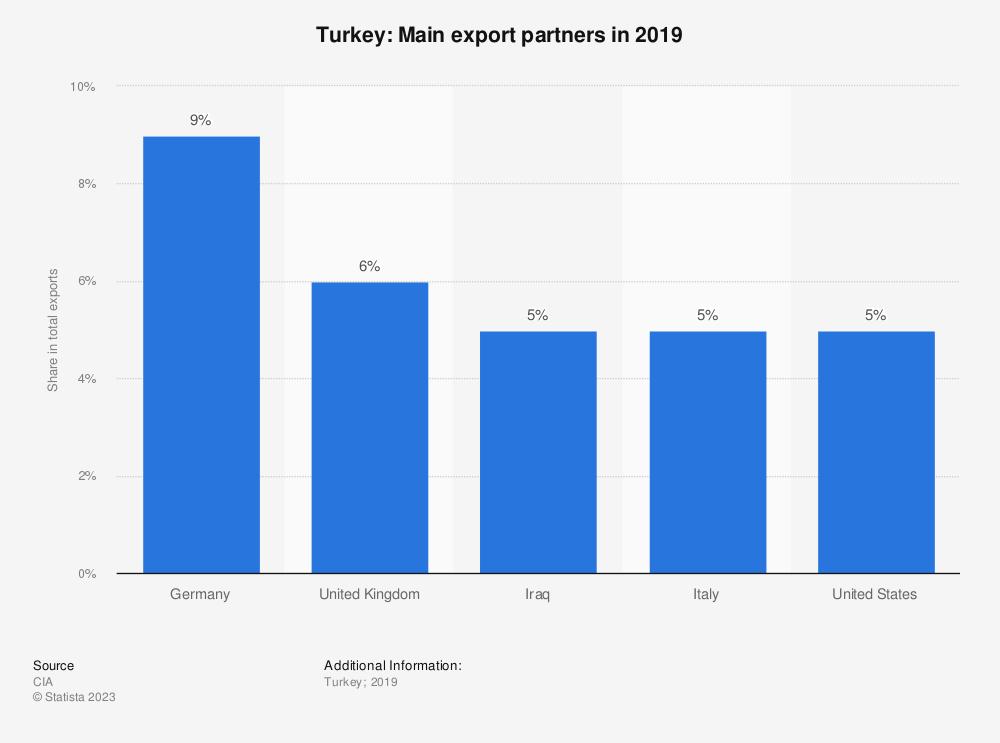 Statistic: Turkey: Main export partners in 2017 | Statista
