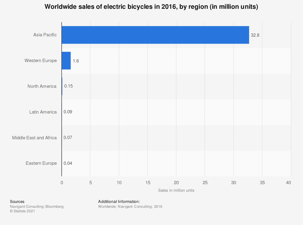 Statistic: Worldwide sales of electric bicycles in 2016, by region (in million units) | Statista