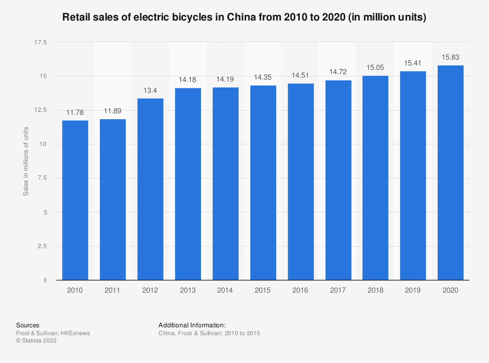 Statistic: Retail sales of electric bicycles in China from 2010 to 2020 (in million units) | Statista