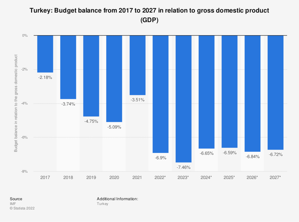 Statistic: Turkey: Budget balance from 2014 to 2024 in relation to gross domestic product (GDP) | Statista