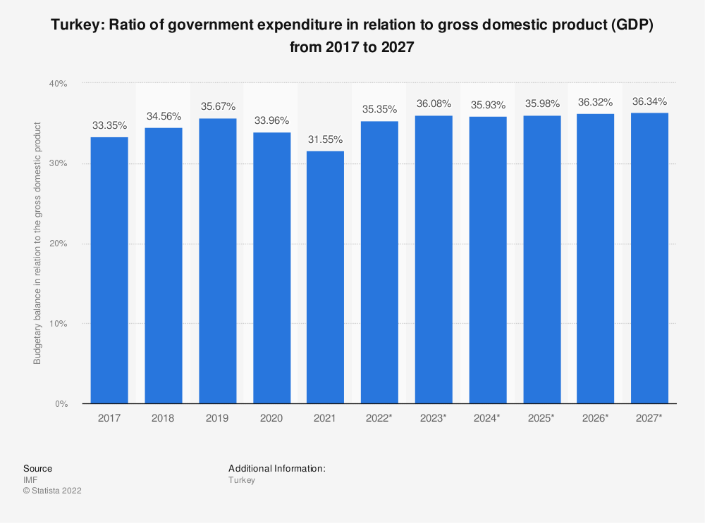 Statistic: Turkey: Ratio of government expenditure in relation to gross domestic product (GDP) from 2015 to 2025 | Statista
