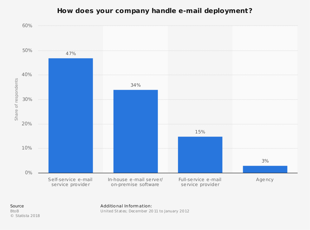 Statistic: How does your company handle e-mail deployment? | Statista