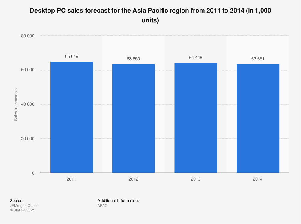 Statistic: Desktop PC sales forecast for the Asia Pacific region from 2011 to 2014 (in 1,000 units) | Statista