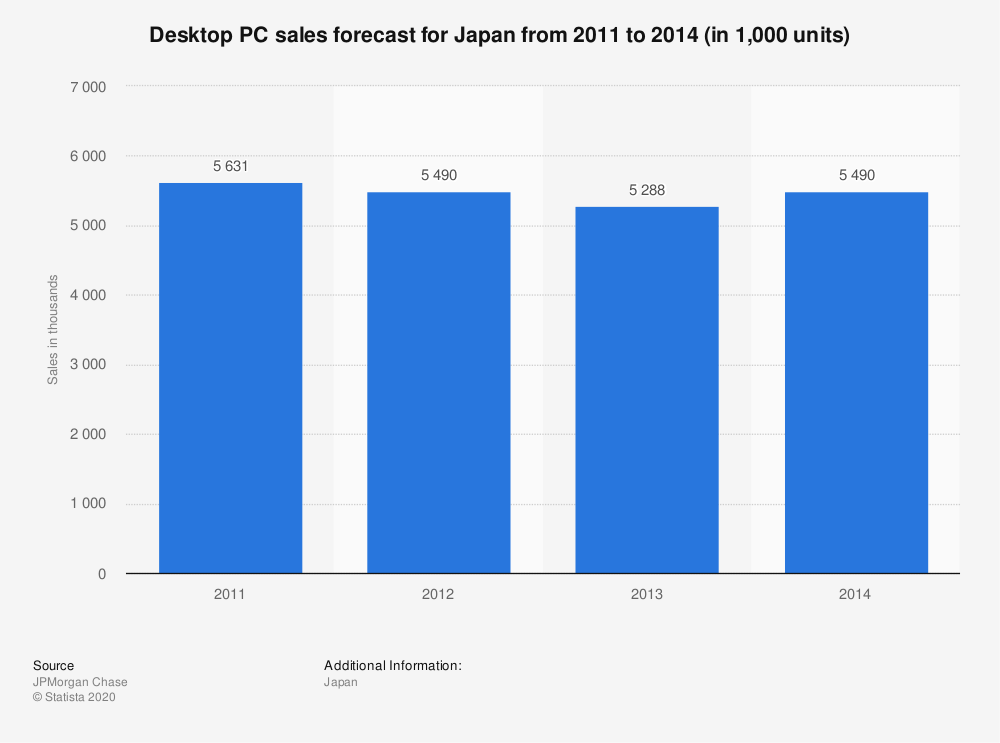 Statistic: Desktop PC sales forecast for Japan from 2011 to 2014 (in 1,000 units) | Statista