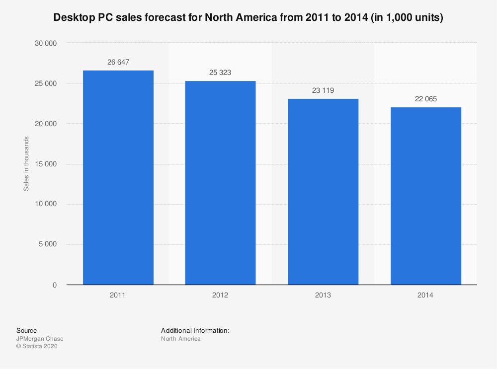 Statistic: Desktop PC sales forecast for North America from 2011 to 2014 (in 1,000 units) | Statista