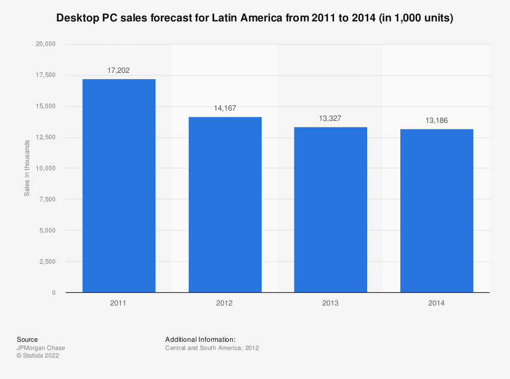 Statistic: Desktop PC sales forecast for Latin America from 2011 to 2014 (in 1,000 units) | Statista