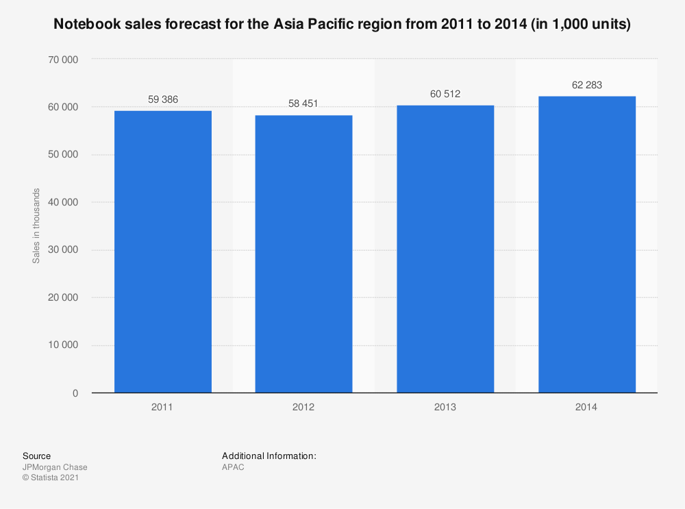Statistic: Notebook sales forecast for the Asia Pacific region from 2011 to 2014 (in 1,000 units) | Statista