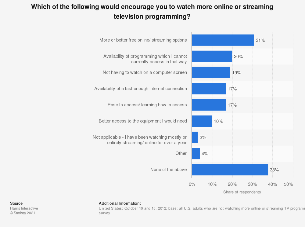 Statistic: Which of the following would encourage you to watch more online or streaming television programming? | Statista