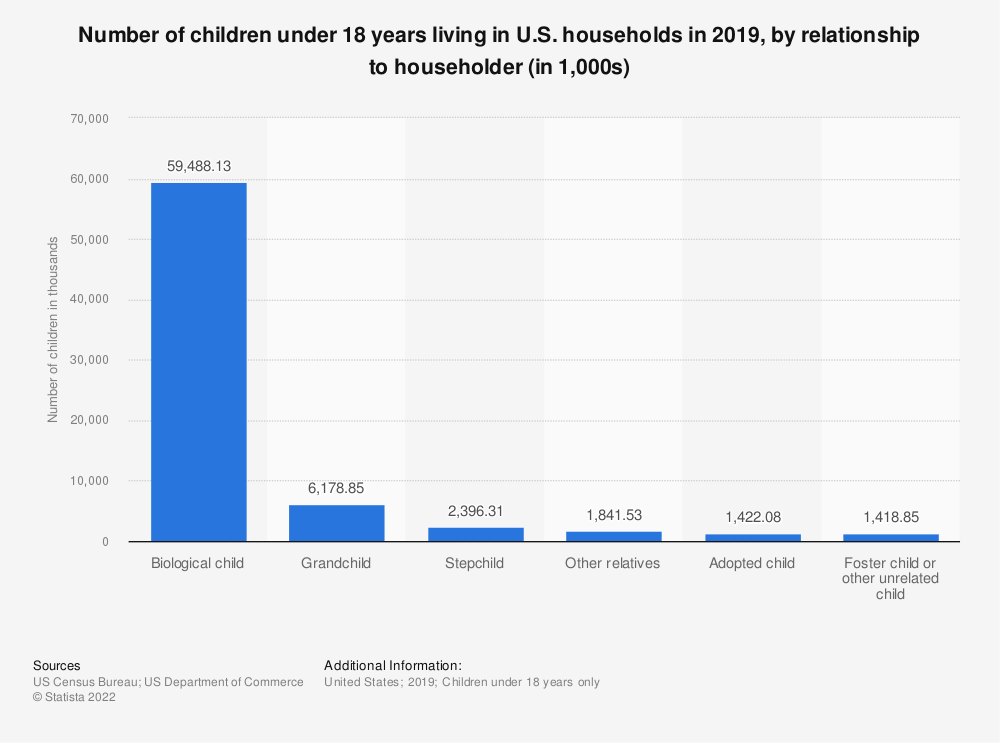 Statistic: Number of children under 18 years living in U.S. households in 2018, by relationship to householder (in 1,000s) | Statista