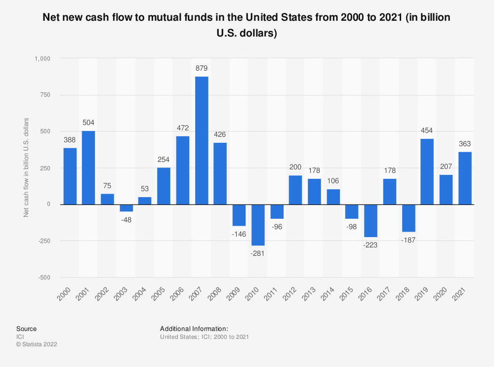 Statistic: Net new cash flow to mutual funds in the United States from 2000 to 2018 (in billion U.S. dollars) | Statista