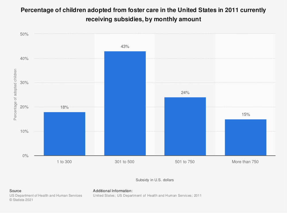 Statistic: Percentage of children adopted from foster care in the United States in 2011 currently receiving subsidies, by monthly amount | Statista