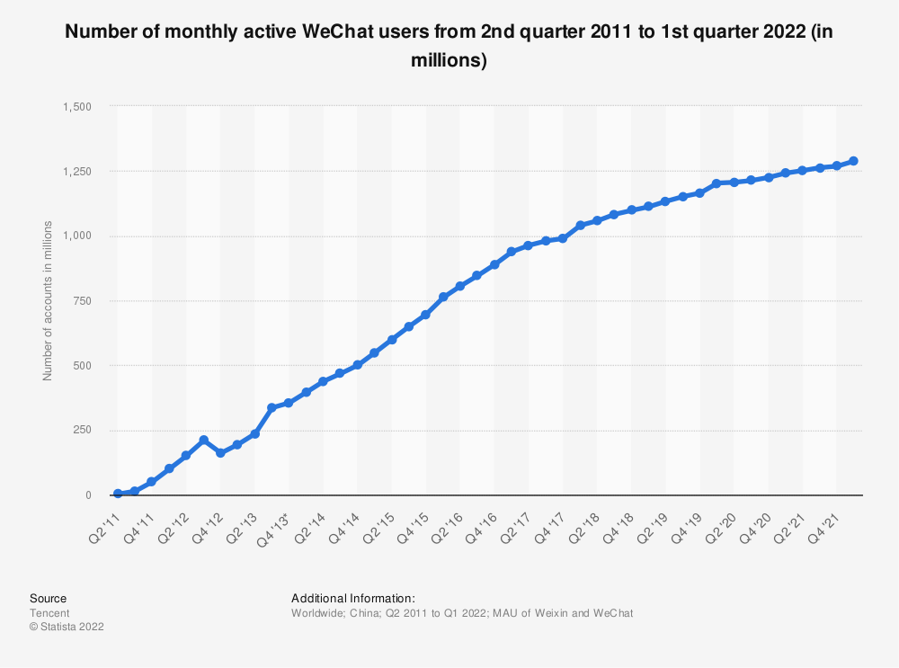 Statistic: Number of monthly active WeChat users from 2nd quarter 2011 to 1st quarter 2020 (in millions) | Statista