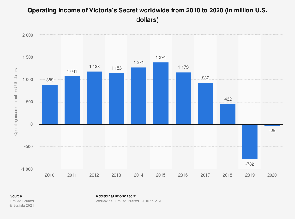 Statistic: Operating income of Victoria's Secret worldwide from 2010 to 2019 (in million U.S. dollars) | Statista