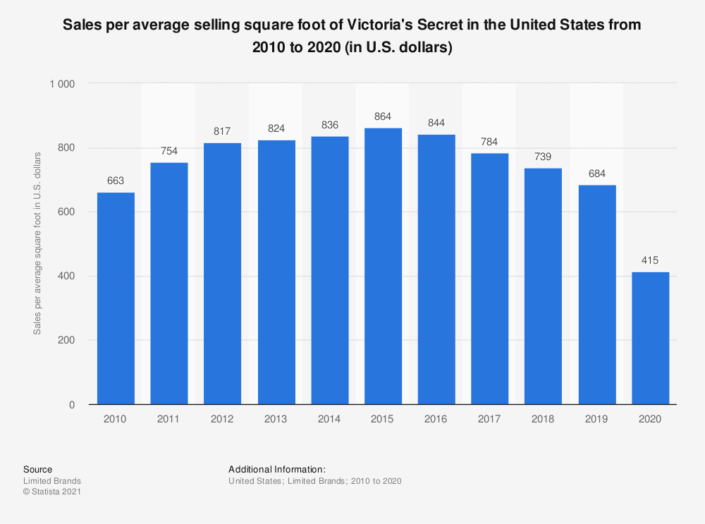 Statistic: Sales per average selling square foot of Victoria's Secret in the United States from 2010 to 2020 (in U.S. dollars) | Statista