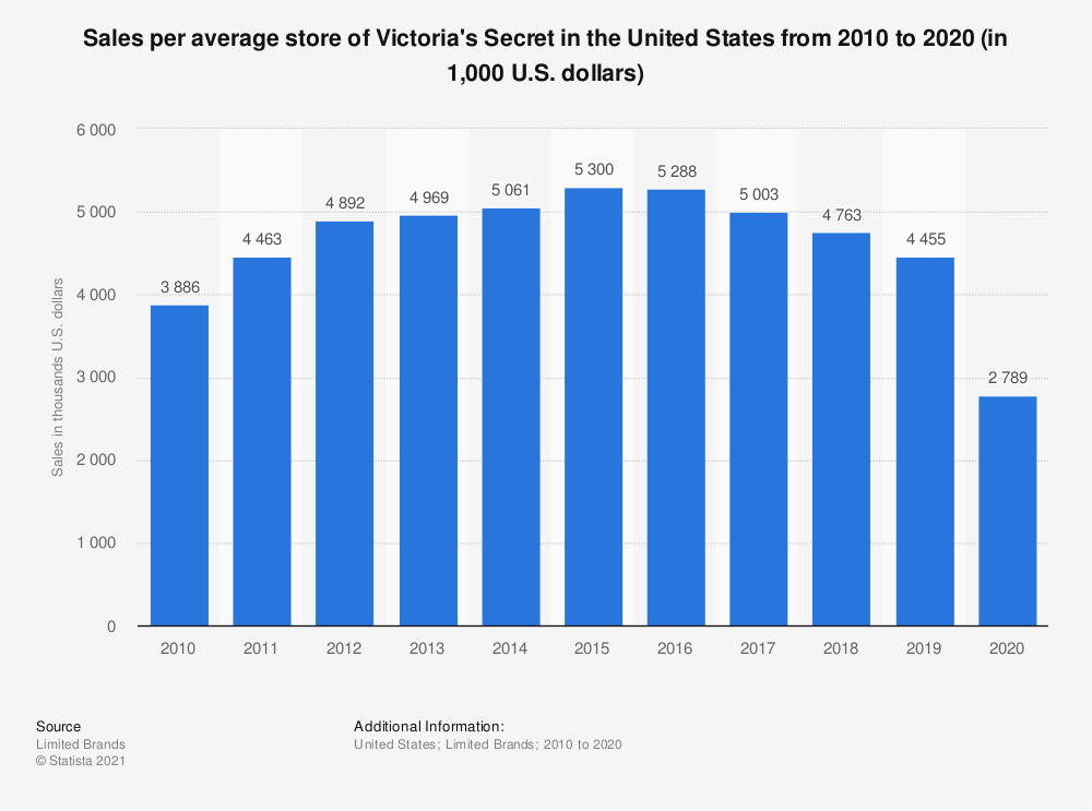 Statistic: Sales per average store of Victoria's Secret in the United States from 2010 to 2019 (in 1,000 U.S. dollars) | Statista
