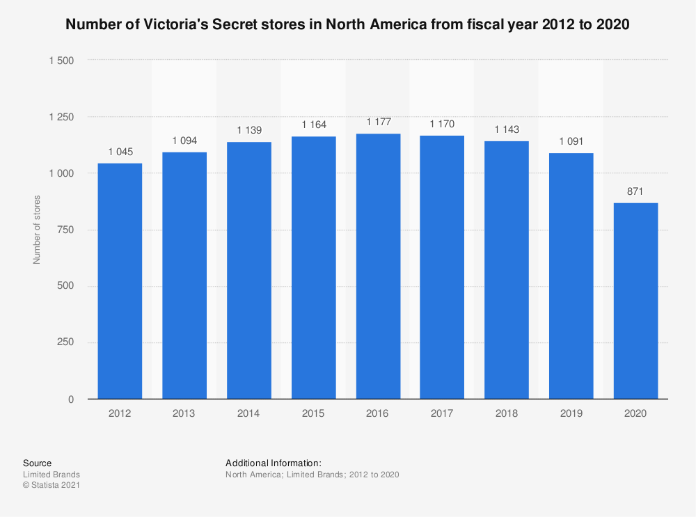 Statistic: Number of Victoria's Secret stores in North America from fiscal year 2012 to 2020   Statista