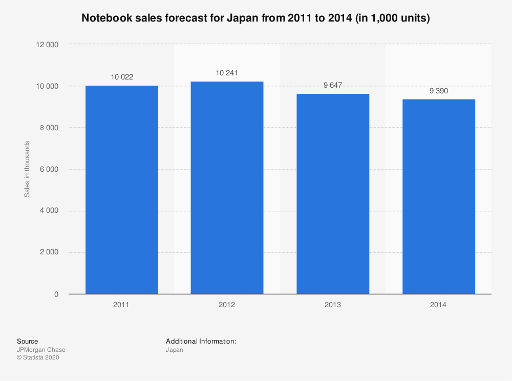 Statistic: Notebook sales forecast for Japan from 2011 to 2014 (in 1,000 units) | Statista