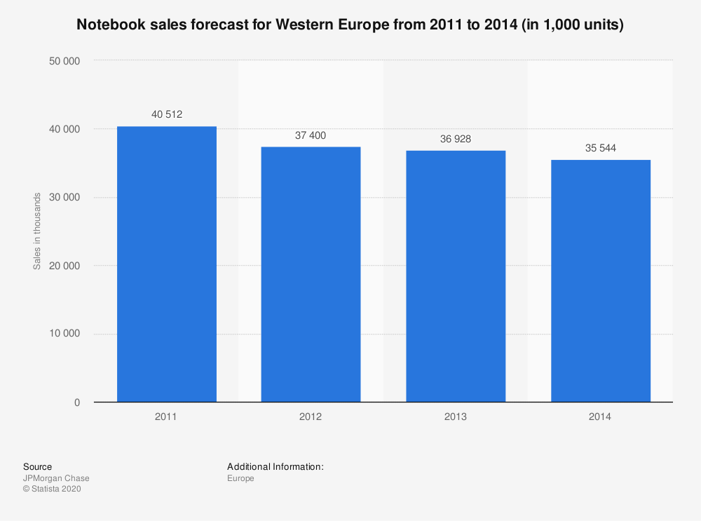 Statistic: Notebook sales forecast for Western Europe from 2011 to 2014 (in 1,000 units)   Statista
