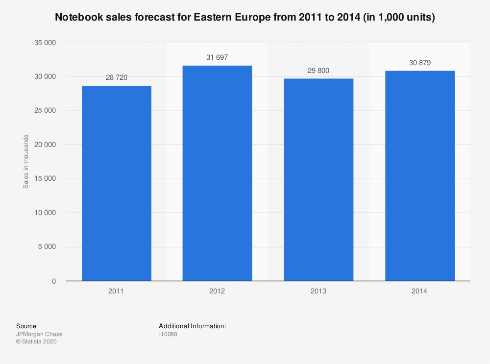 Statistic: Notebook sales forecast for Eastern Europe from 2011 to 2014 (in 1,000 units) | Statista