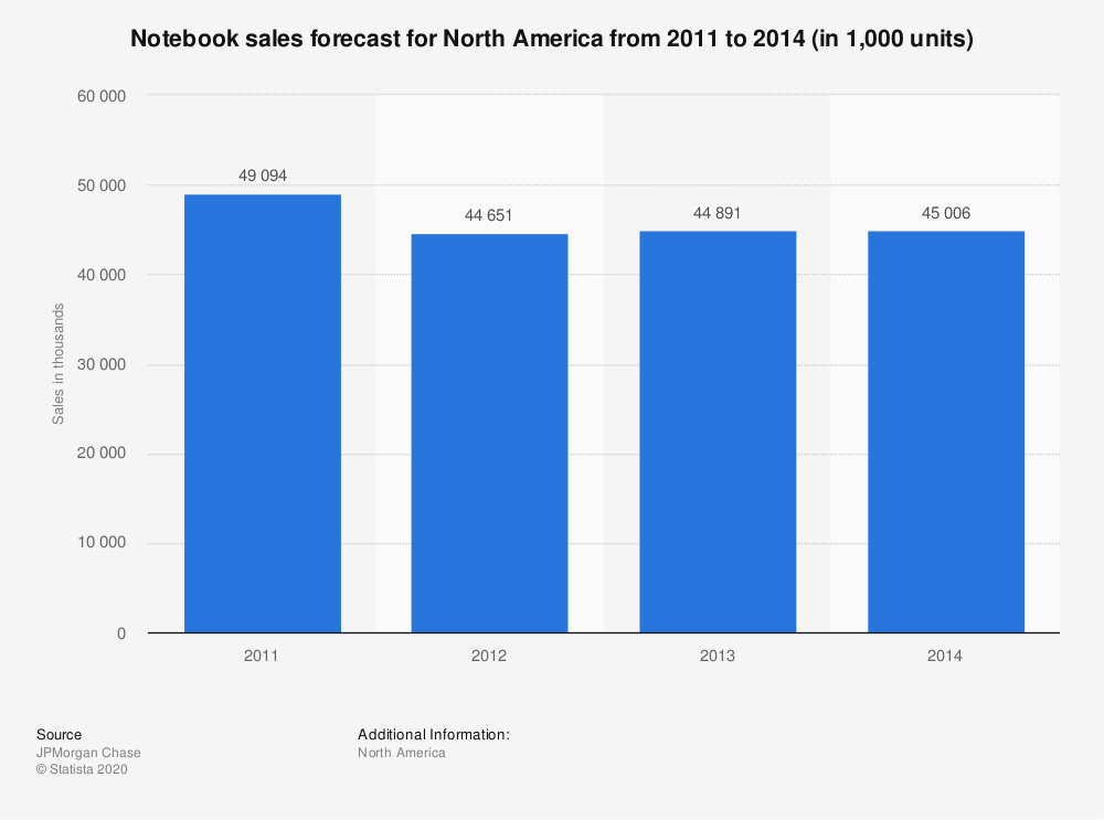 Statistic: Notebook sales forecast for North America from 2011 to 2014 (in 1,000 units) | Statista